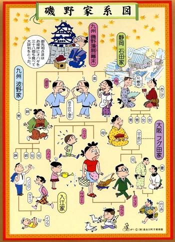 サザエさん一家の家系図